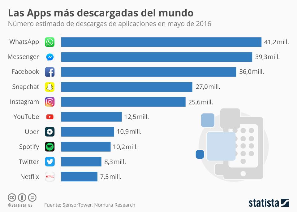 chartoftheday_5066_las_apps_mas_descargadas_del_mundo_n Las 10 Apps más descargadas del 2016