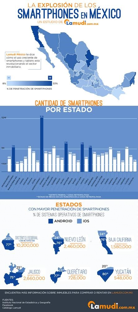 info Cuántos usuarios hay de iOS, Android y Windows