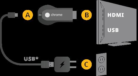 choromecast Chromecast convierte tu TV en Smart TV