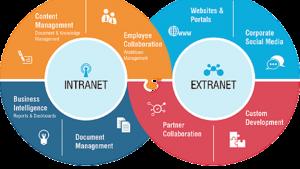 diferencias-entre-extranet-e-internet-300x169 diferencias entre extranet e internet