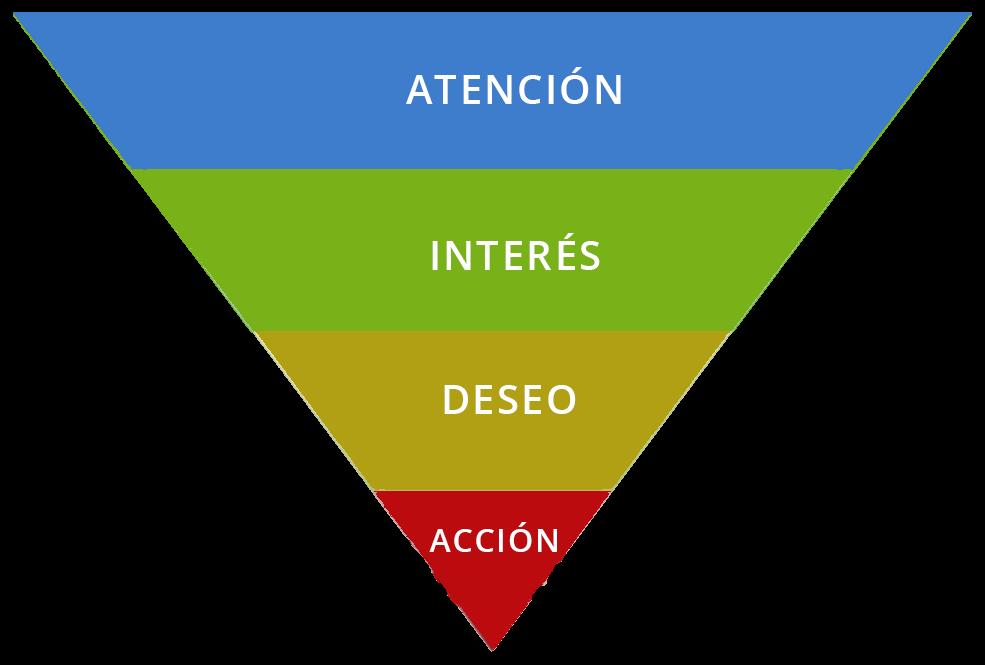 modelo_aida_search-marketing ¿Cómo agregar un modelo AIDA en un Newsletter?