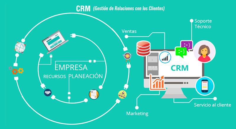 crm-creaxid Desarrollo de un CRM
