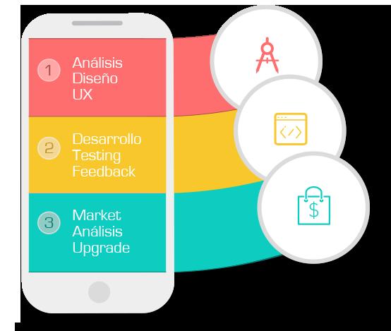 desarrollo-app Aplicación móvil. Cómo transformarla desde una idea.